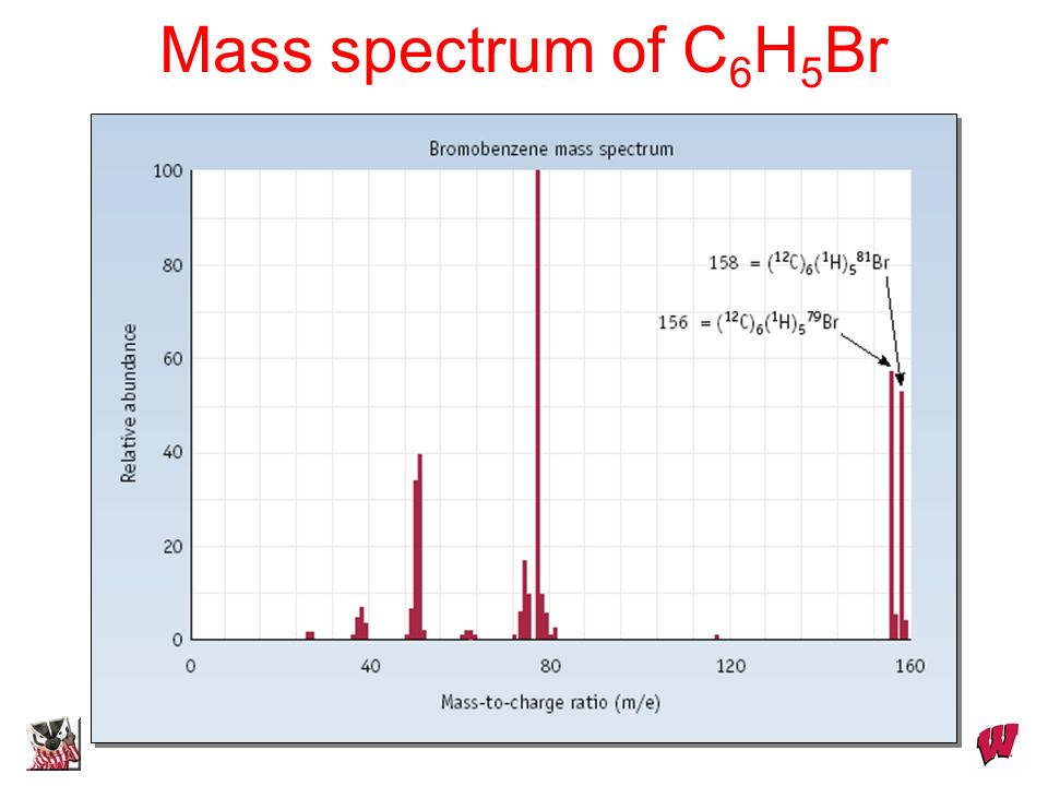 Mass spectrum of C6H5Br Dr. S. M. Condren