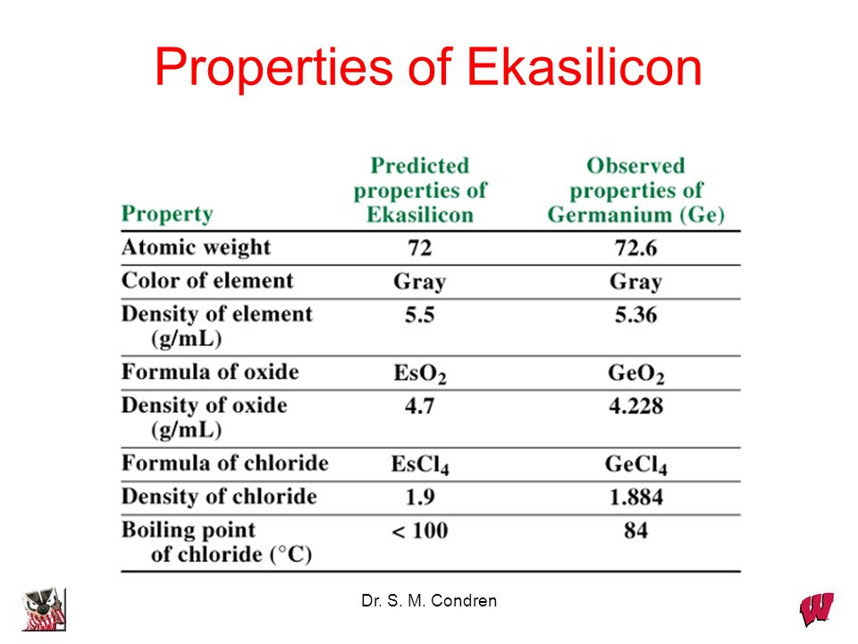 Properties of Ekasilicon