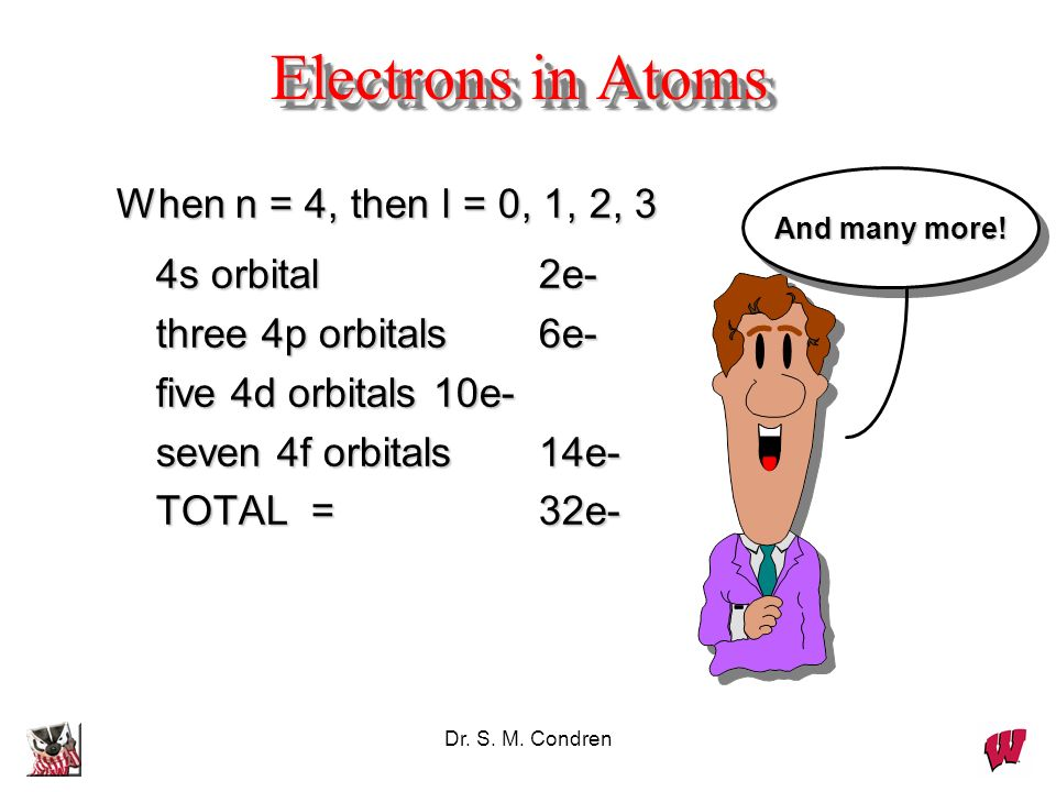 Electrons in Atoms When n = 4, then l = 0, 1, 2, 3 4s orbital 2e-