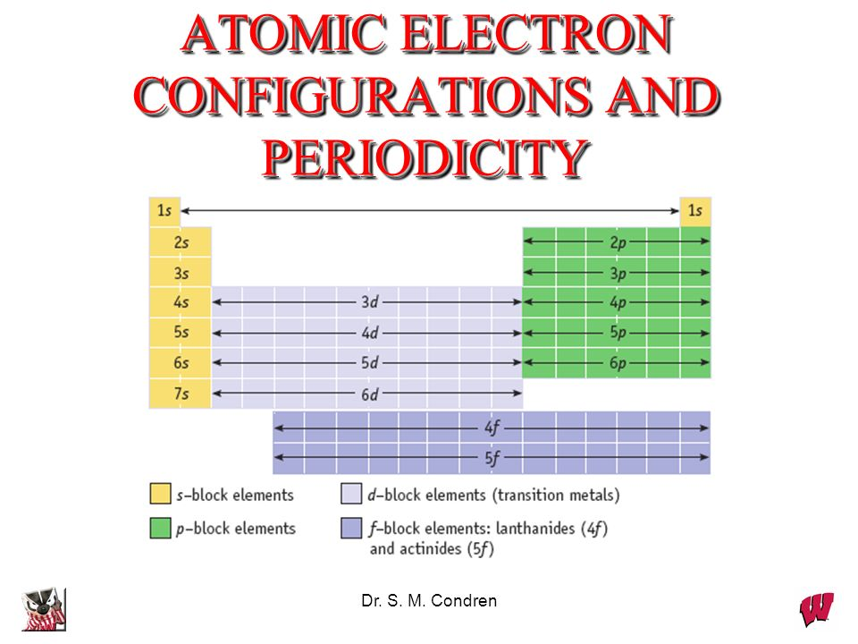 ATOMIC ELECTRON CONFIGURATIONS AND PERIODICITY