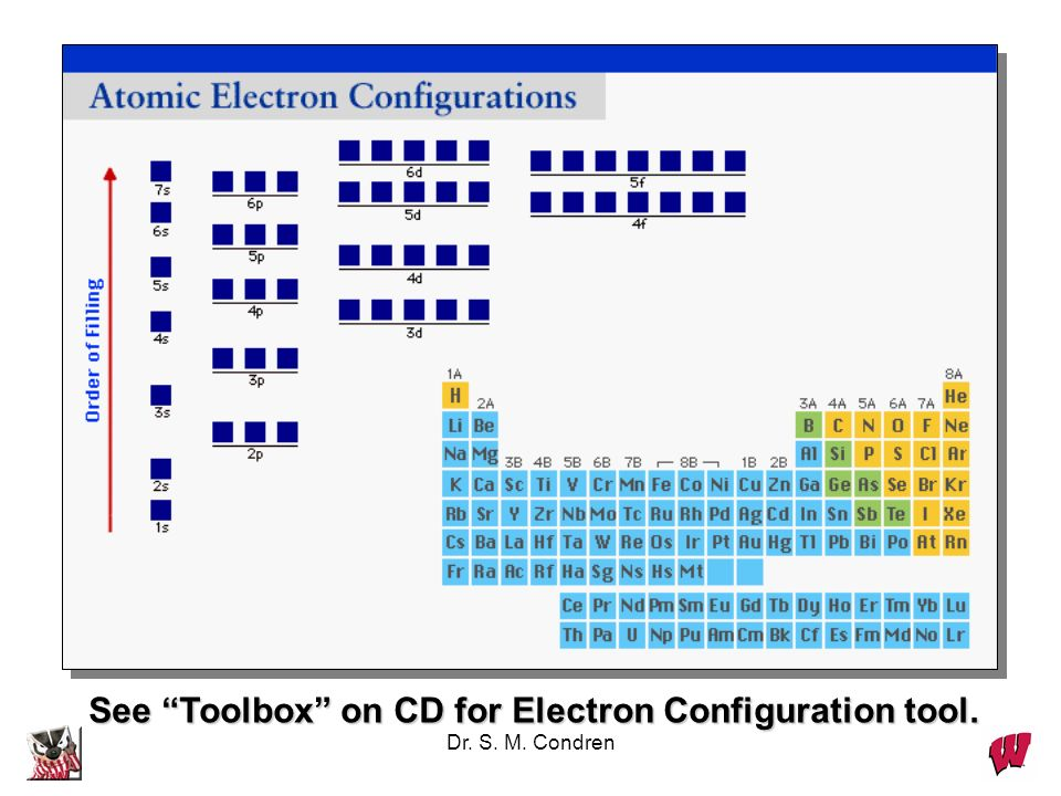 See Toolbox on CD for Electron Configuration tool.