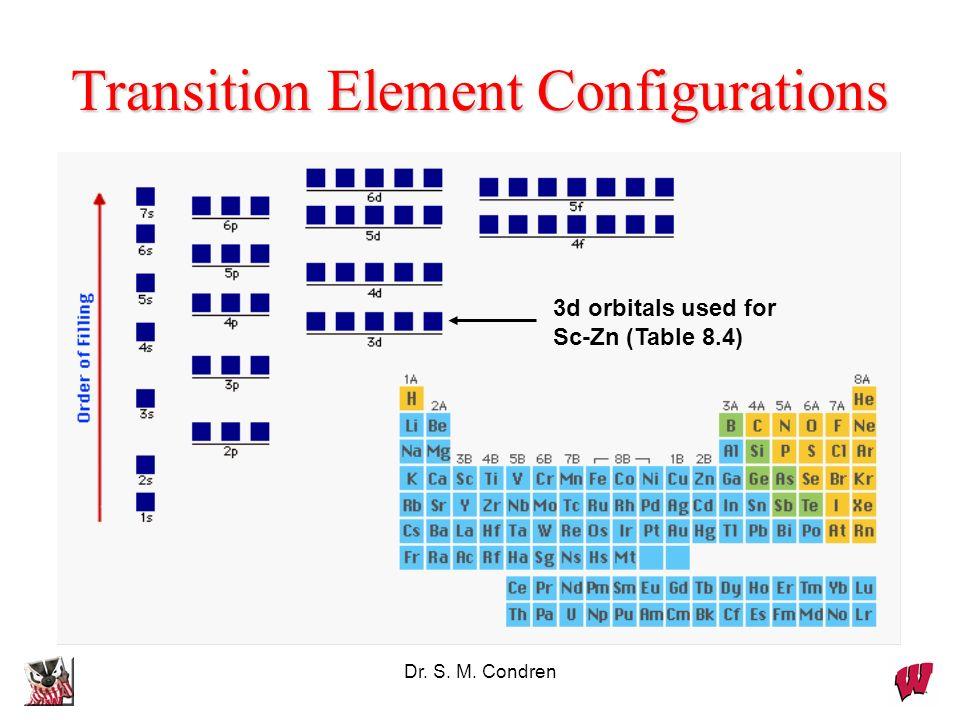 Transition Element Configurations