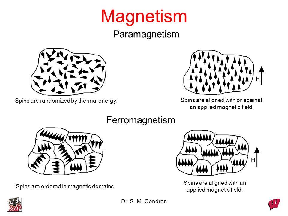 Magnetism Paramagnetism Ferromagnetism