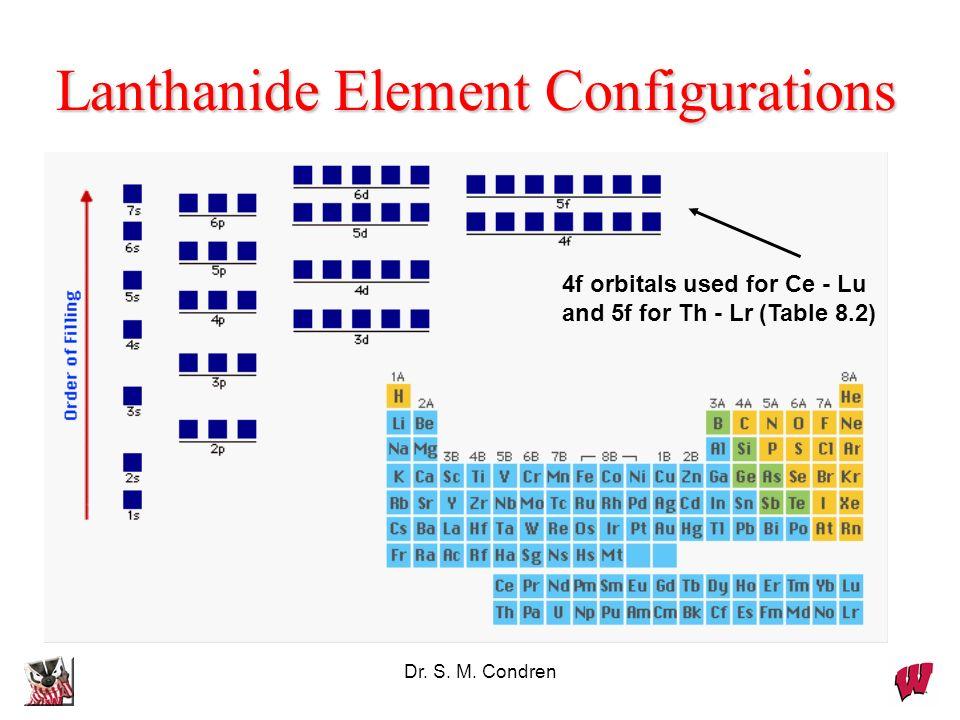 Lanthanide Element Configurations