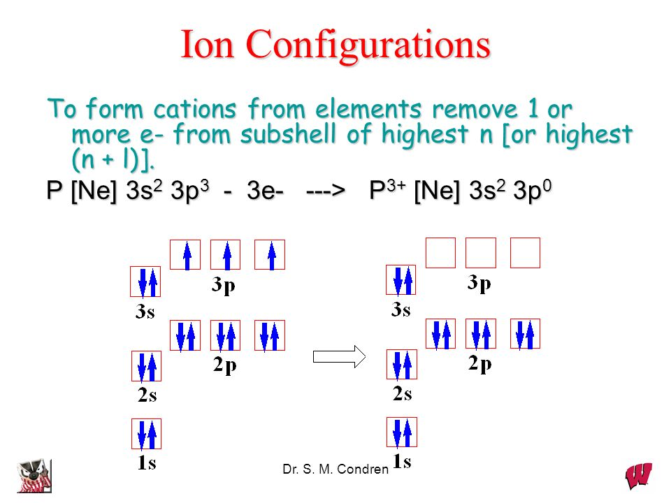 Ion Configurations To form cations from elements remove 1 or more e- from subshell of highest n [or highest (n + l)].