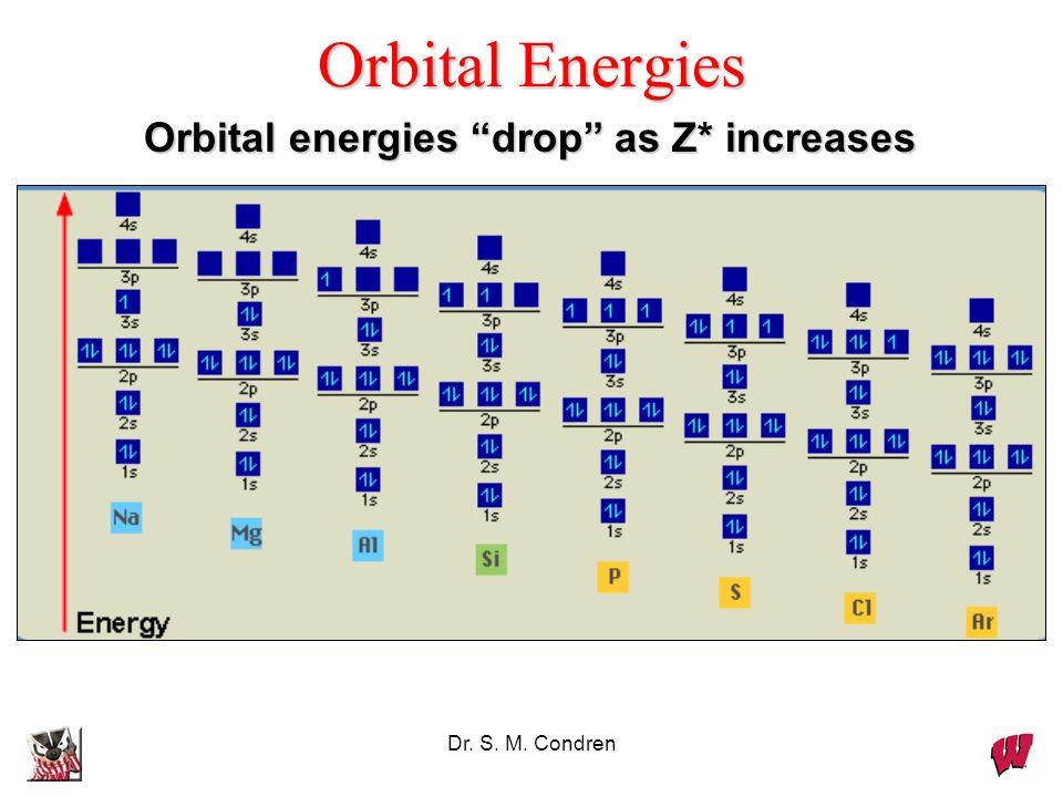 Orbital Energies Orbital energies drop as Z* increases