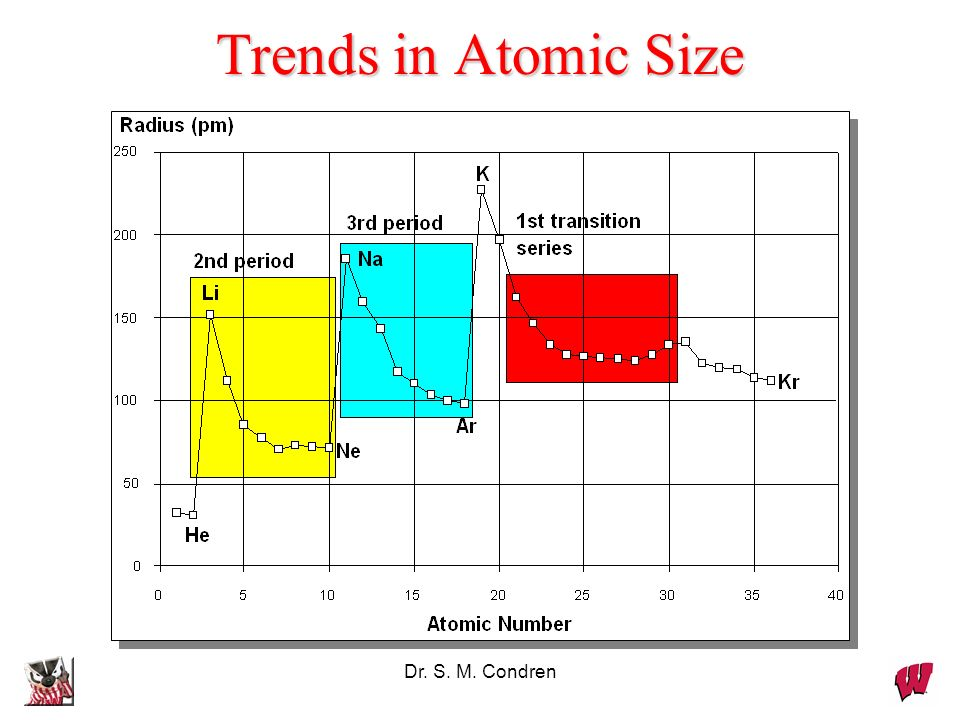 Trends in Atomic Size Dr. S. M. Condren