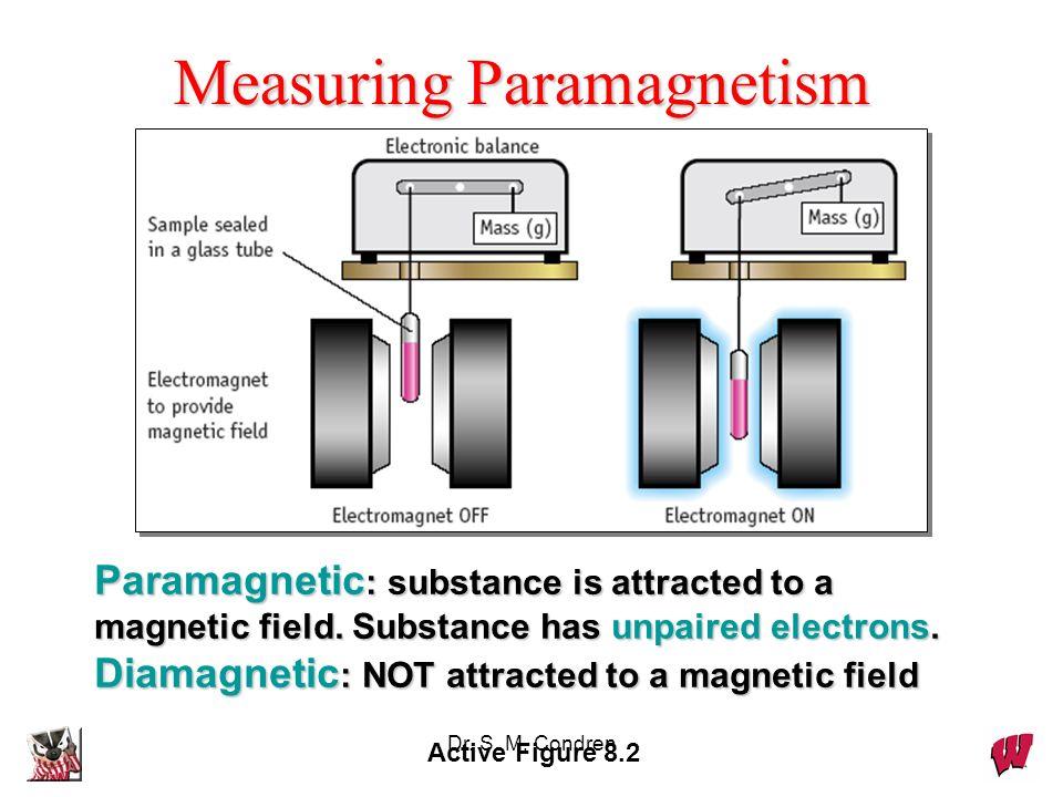 Measuring Paramagnetism