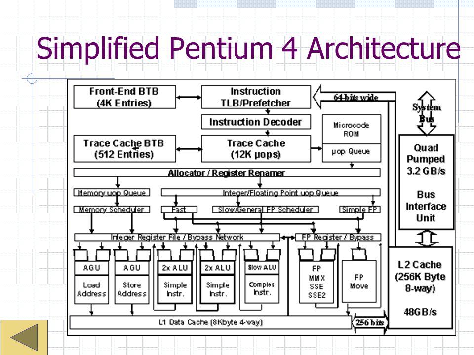 Simplified Pentium 4 Architecture