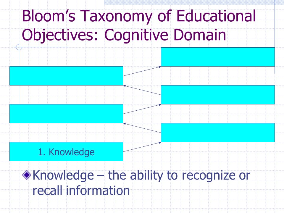 Bloom's Taxonomy of Educational Objectives: Cognitive Domain