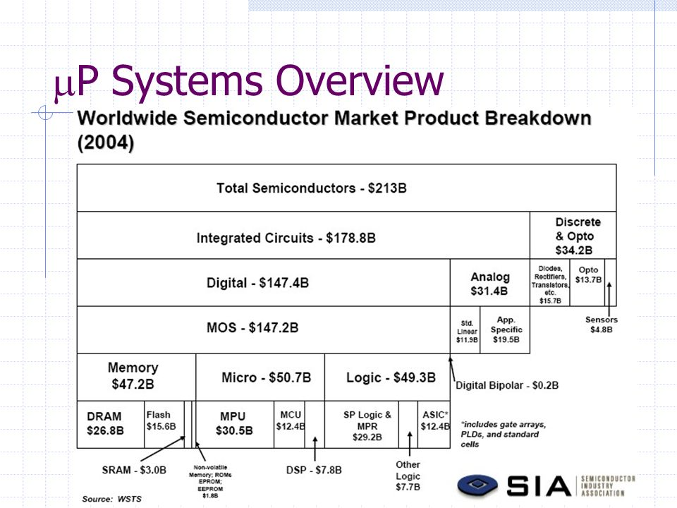 P Systems Overview