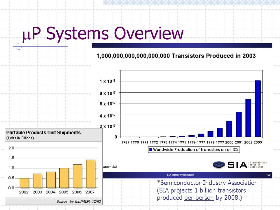 P Systems Overview *Semiconductor Industry Association