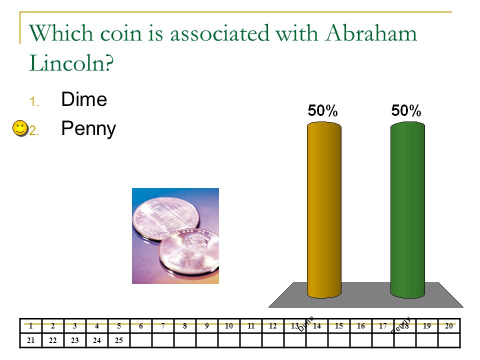 Which coin is associated with Abraham Lincoln