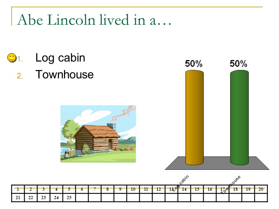 Abe Lincoln lived in a… Log cabin Townhouse 1 2 3 4 5 6 7 8 9 10 11 12