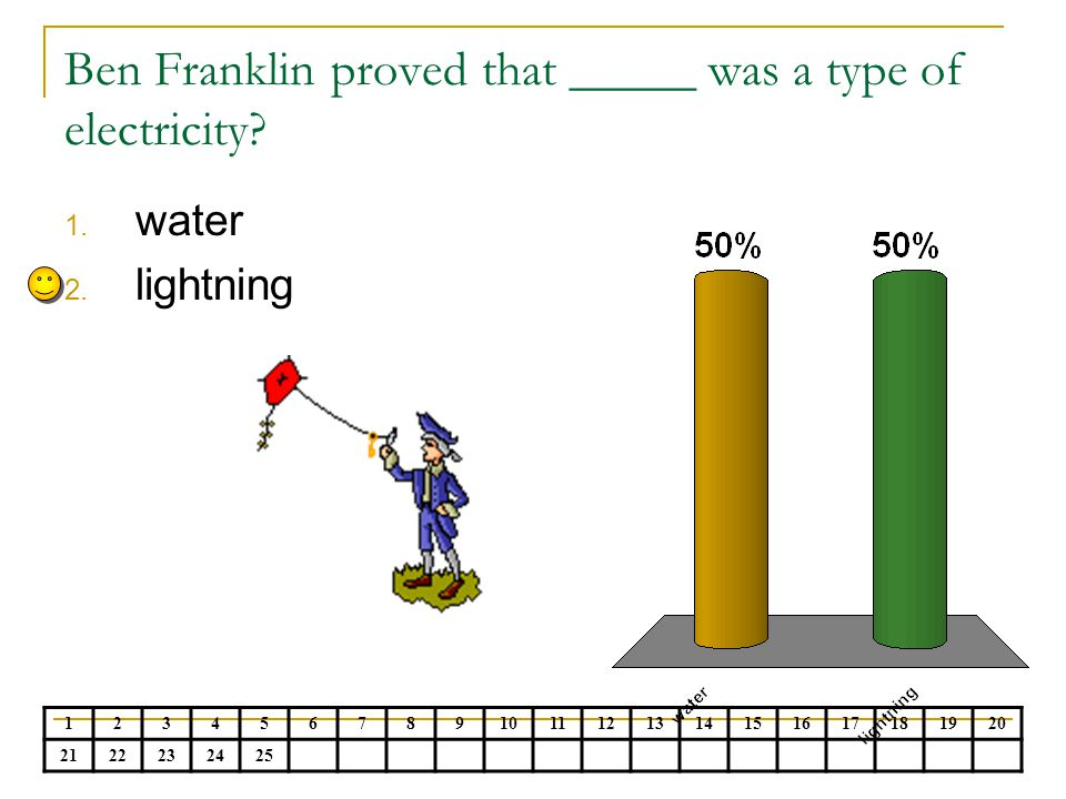 Ben Franklin proved that _____ was a type of electricity