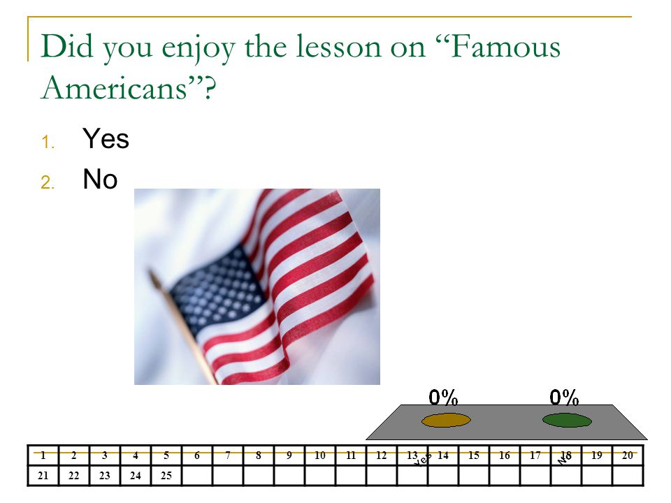 Did you enjoy the lesson on Famous Americans