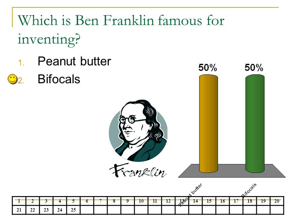 Which is Ben Franklin famous for inventing