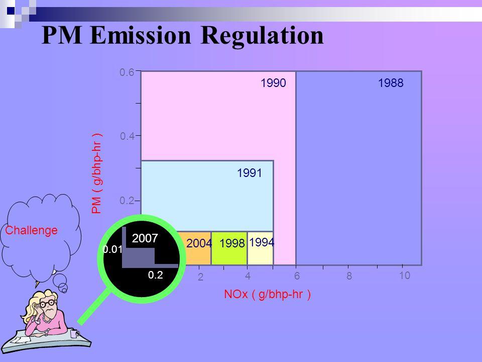 PM Emission Regulation