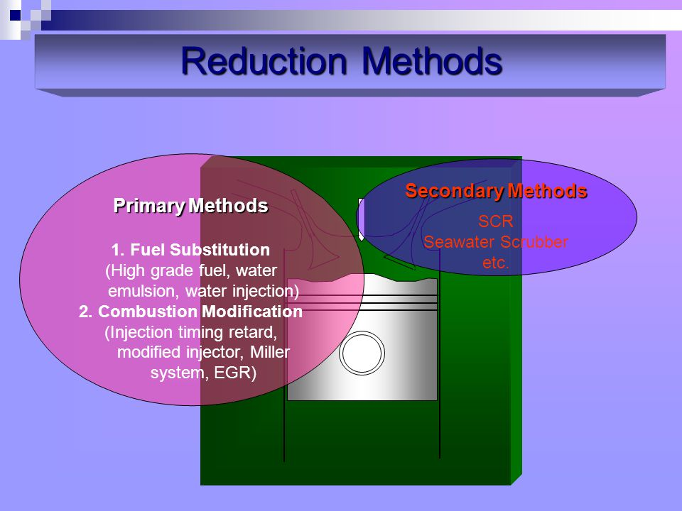 2. Combustion Modification