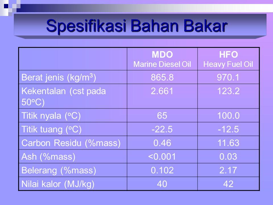 Spesifikasi Bahan Bakar
