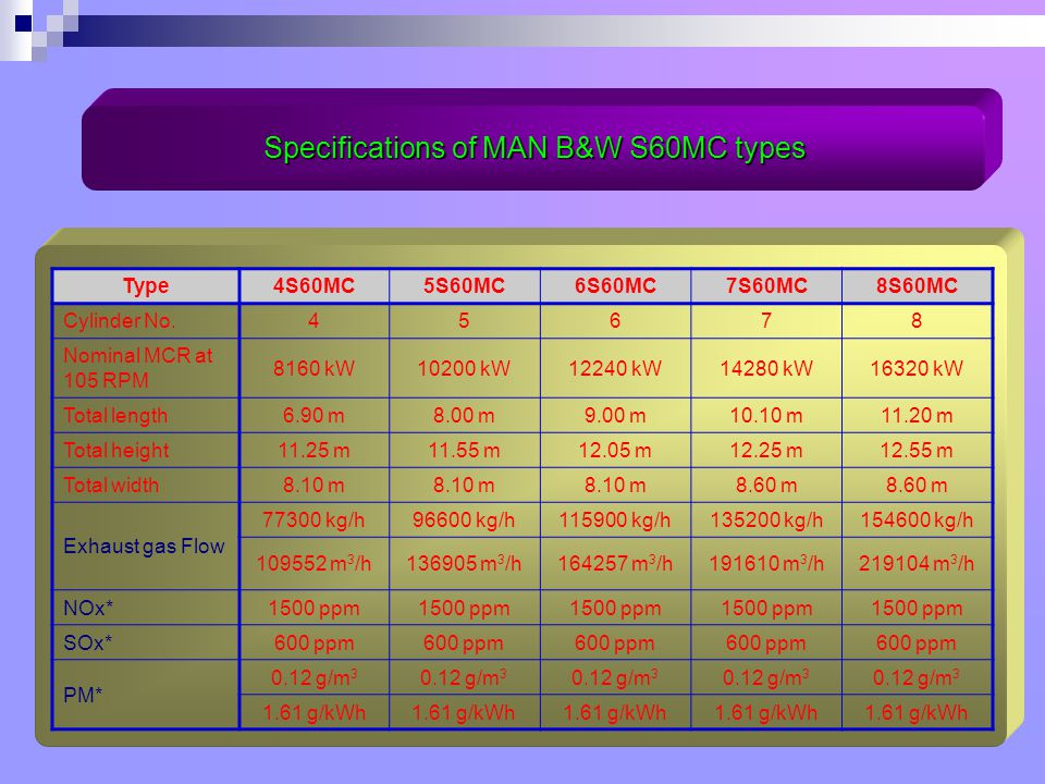 Specifications of MAN B&W S60MC types