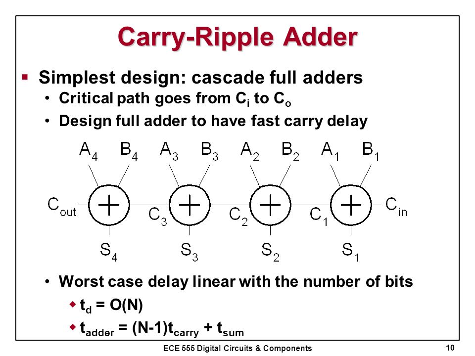 Carry-Ripple Adder Simplest design: cascade full adders