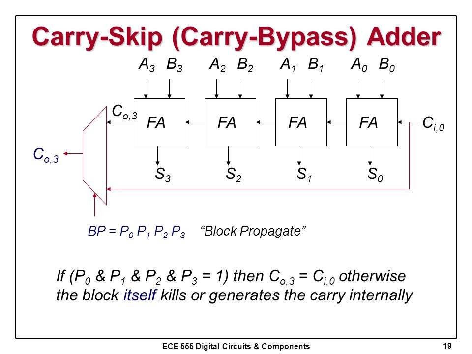 Carry-Skip (Carry-Bypass) Adder
