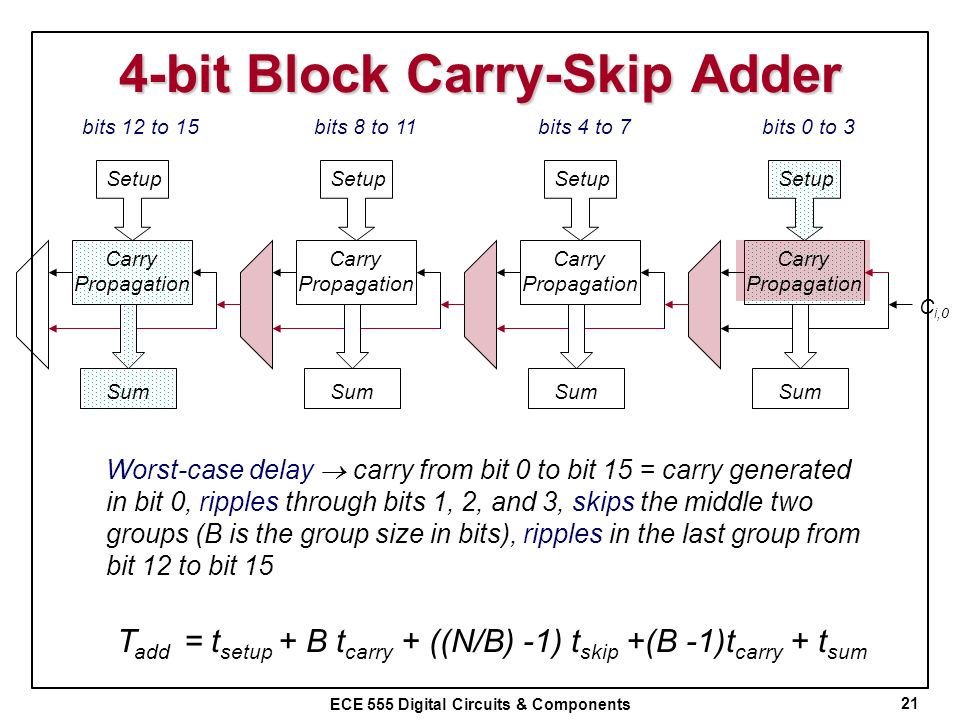 4-bit Block Carry-Skip Adder