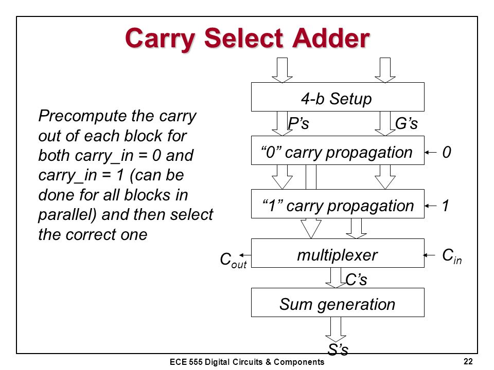 Carry Select Adder 4-b Setup 0 carry propagation