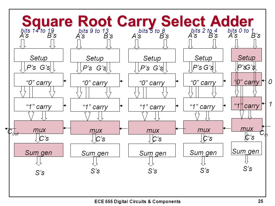 Square Root Carry Select Adder
