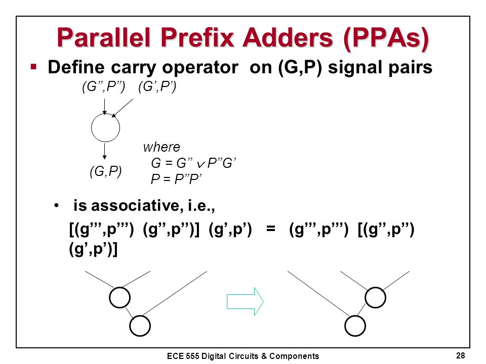 Parallel Prefix Adders (PPAs)