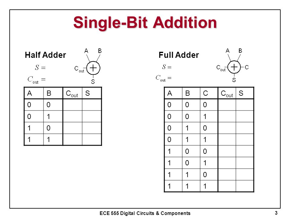 Single-Bit Addition Half Adder Full Adder A B Cout S 1 A B C Cout S 1
