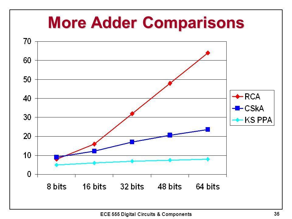 More Adder Comparisons