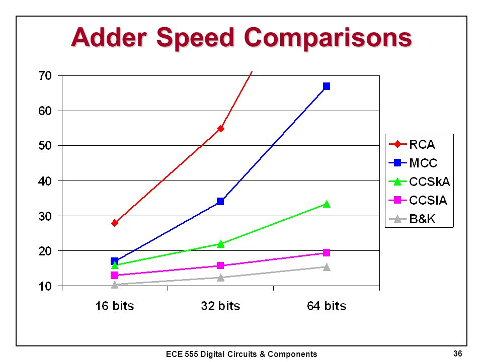 Adder Speed Comparisons