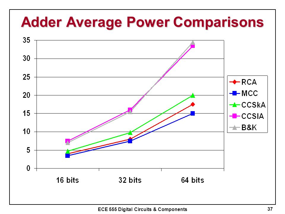 Adder Average Power Comparisons