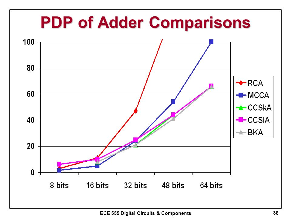 PDP of Adder Comparisons