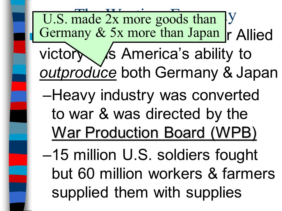 U.S. made 2x more goods than Germany & 5x more than Japan