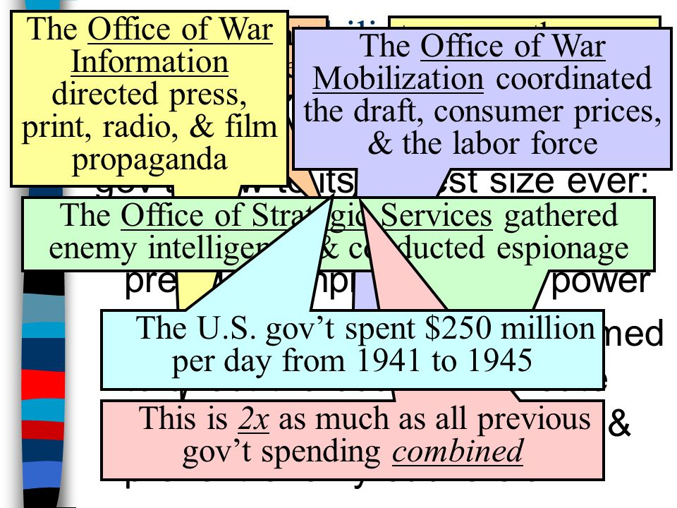 Mobilization The Office of War Information directed press, print, radio, & film propaganda. The power to create new gov't agencies.