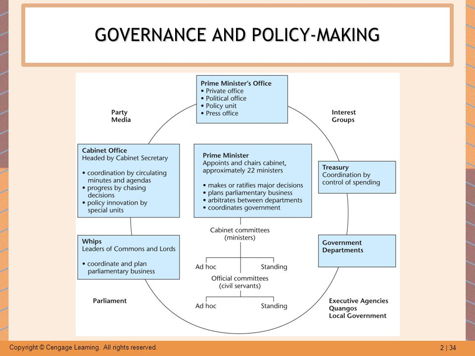 GOVERNANCE AND POLICY-MAKING