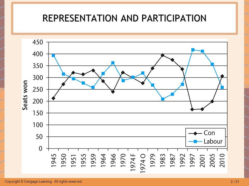 REPRESENTATION AND PARTICIPATION