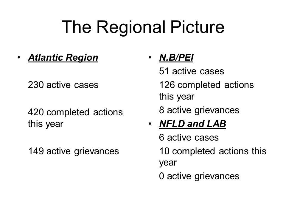 The Regional Picture Atlantic Region 230 active cases