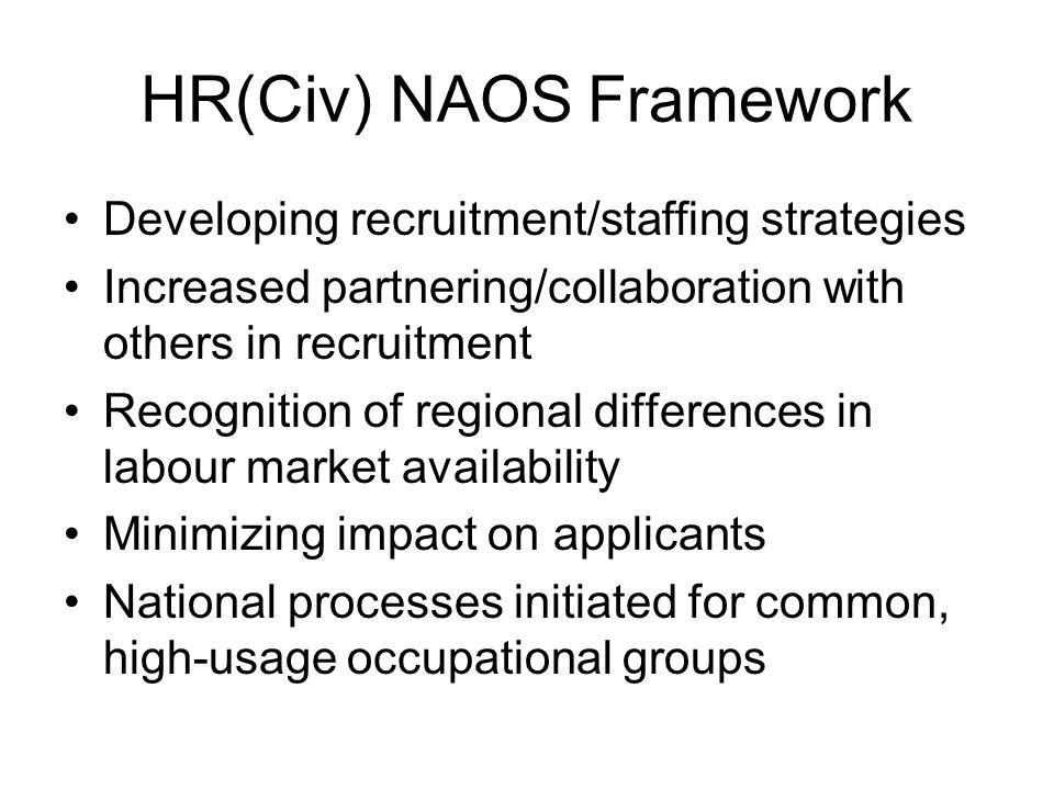 HR(Civ) NAOS Framework