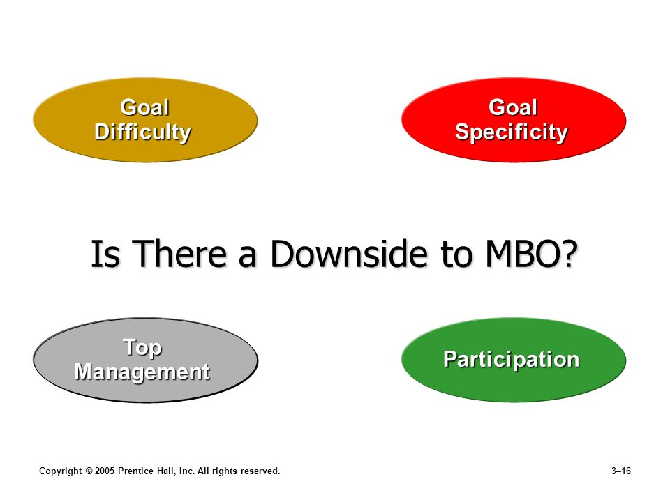 Is There a Downside to MBO