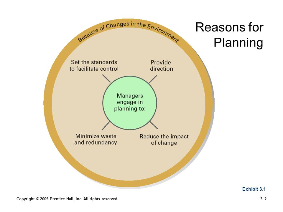 Reasons for Planning Managers should plan for four reasons: