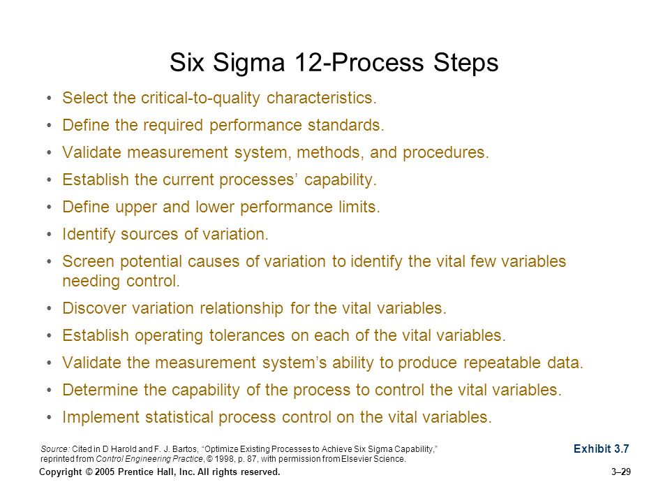 Six Sigma 12-Process Steps
