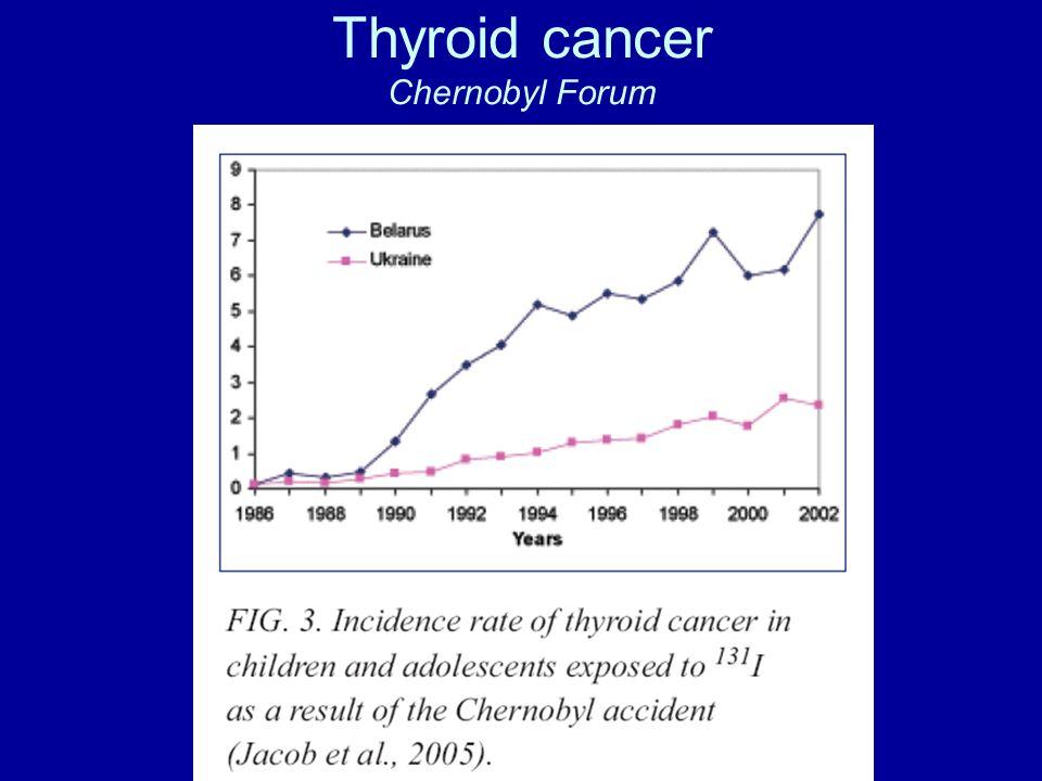Thyroid cancer Chernobyl Forum