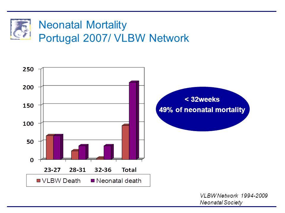 Neonatal Mortality Portugal 2007/ VLBW Network