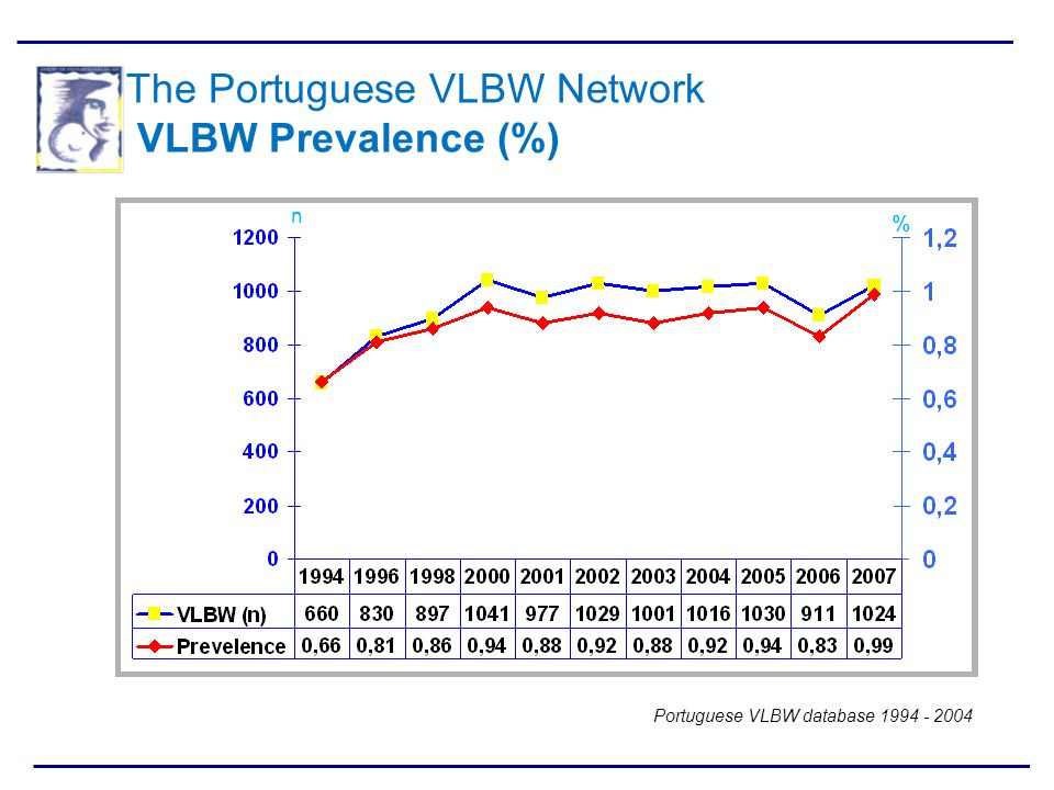 The Portuguese VLBW Network VLBW Prevalence (%)