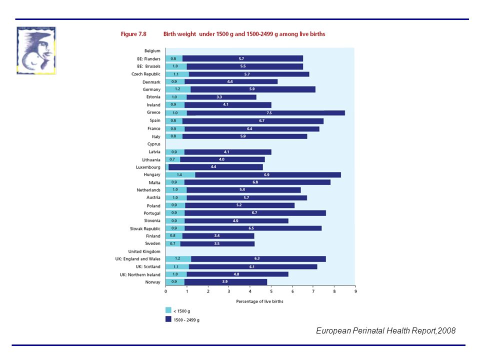 European Perinatal Health Report,2008