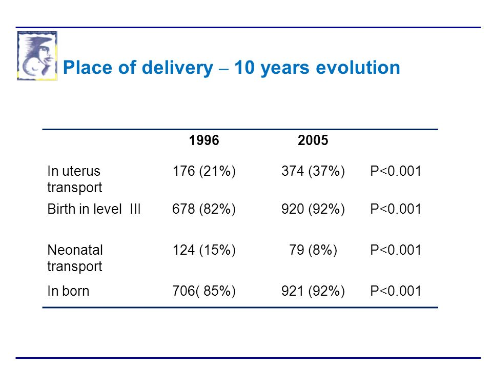 Place of delivery – 10 years evolution
